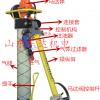 MQT-130/2.8锚杆钻机(锚固钻机)单体式锚杆钻机